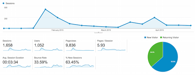 Alanna's Web Traffic Since We Started