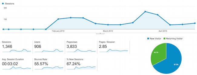 Holly's Web Traffic Since We Started