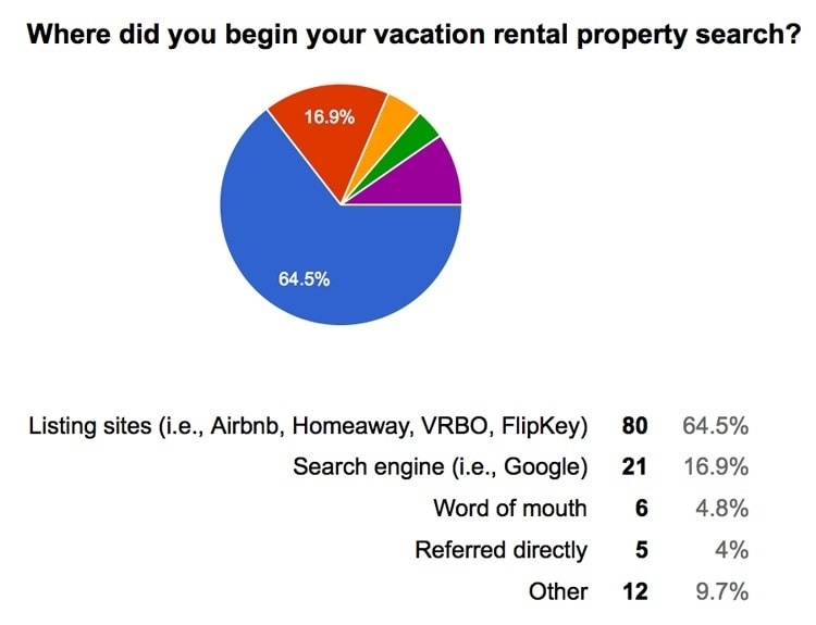 Vacation Rental Data 2